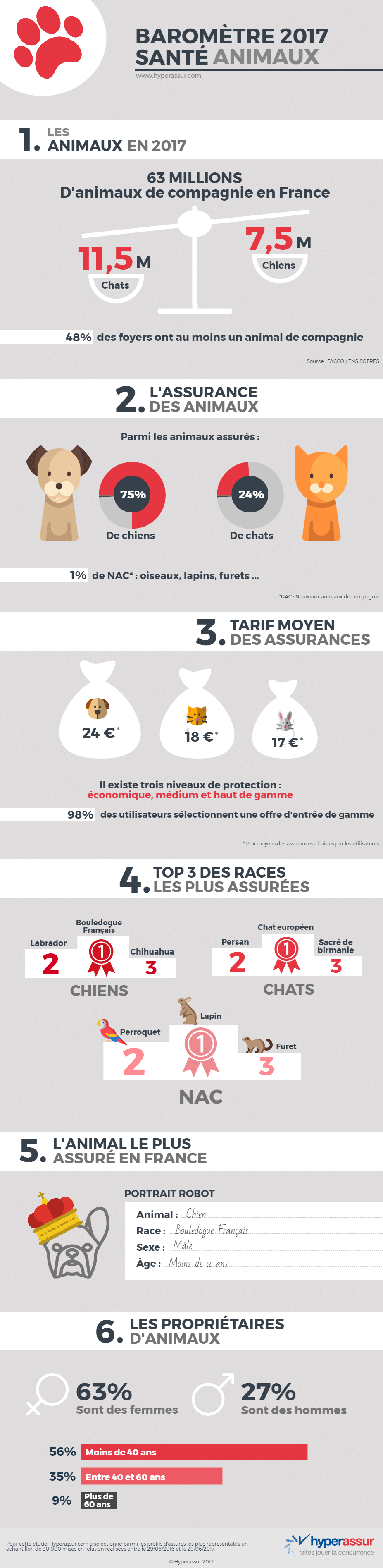 Infographie-animaux