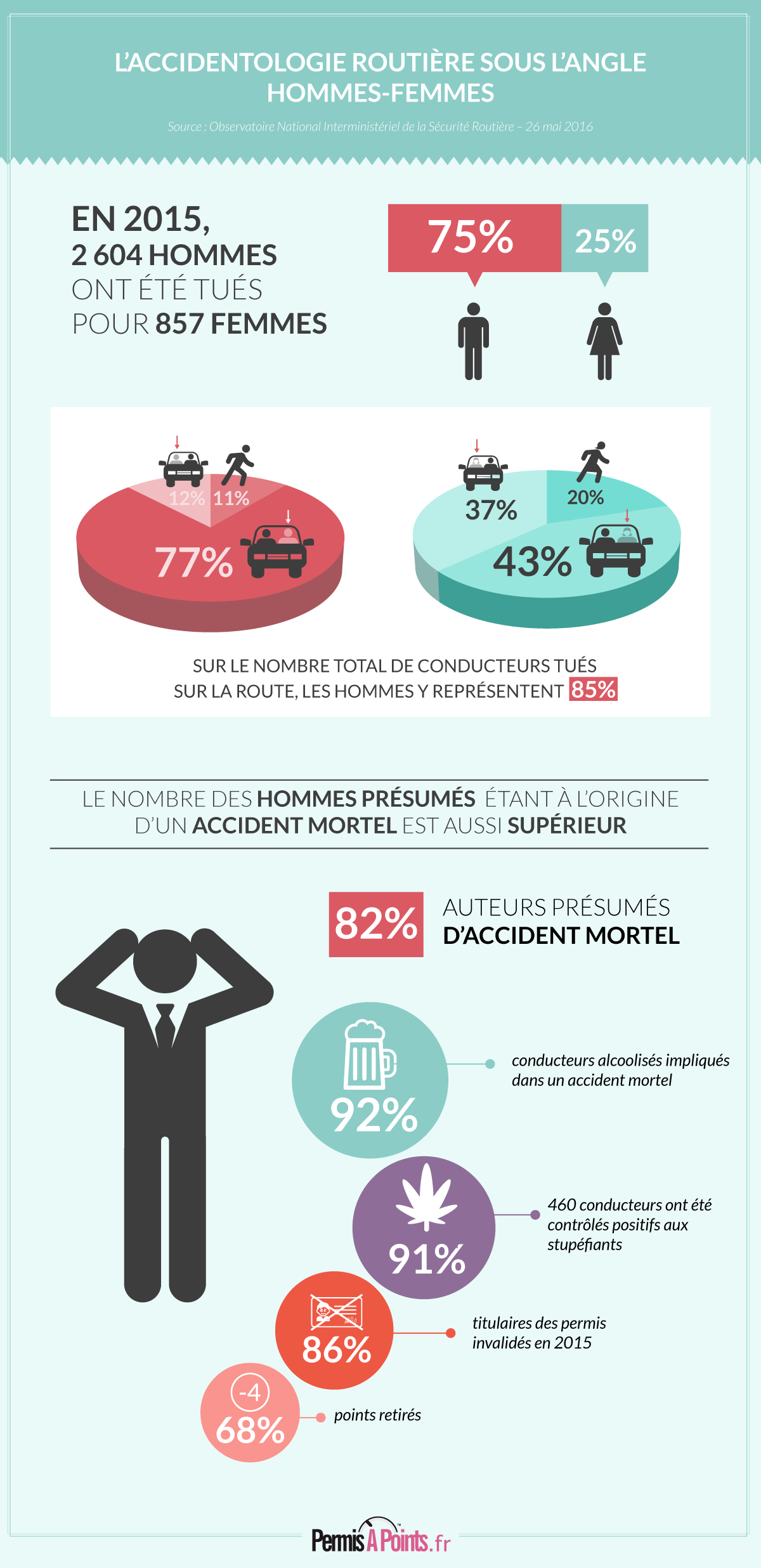 Infographie femmes conductrices
